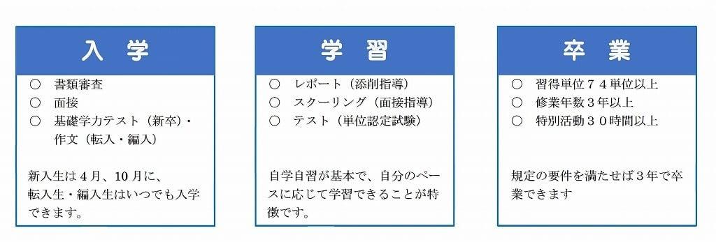学習スタイル|日本教育学院高等...